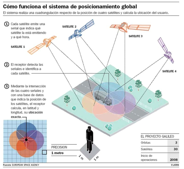 como_funciona_GPS_750